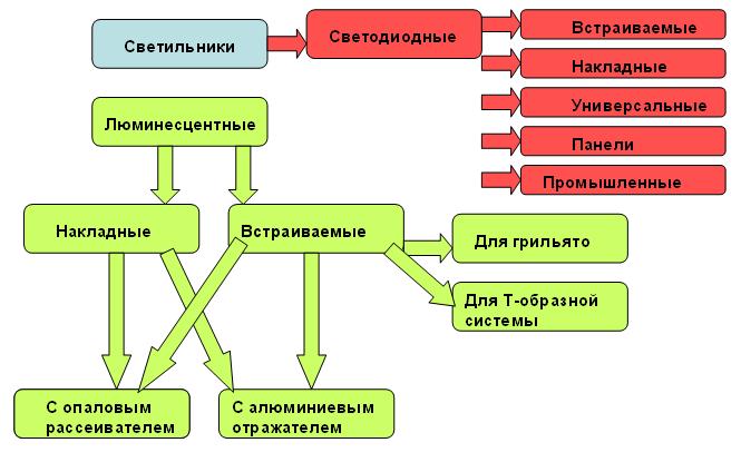 Схема: виды светильников